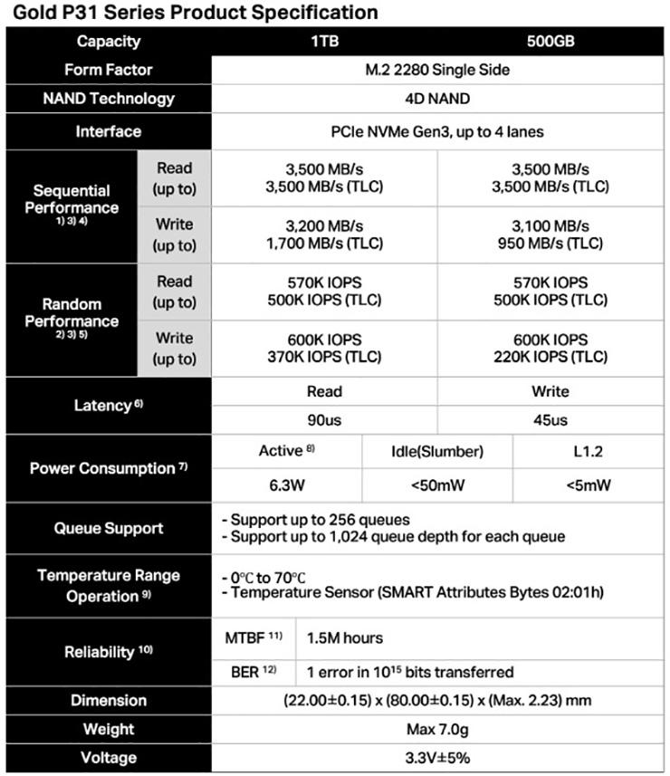 SK Hynix Gold P31 – первые потребительские SSD на 128-слойной NAND-памяти