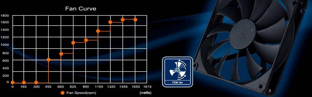 """Блок питания SilverStone DA1650 характеризуется рекордным показателем """"плотность мощности"""""""