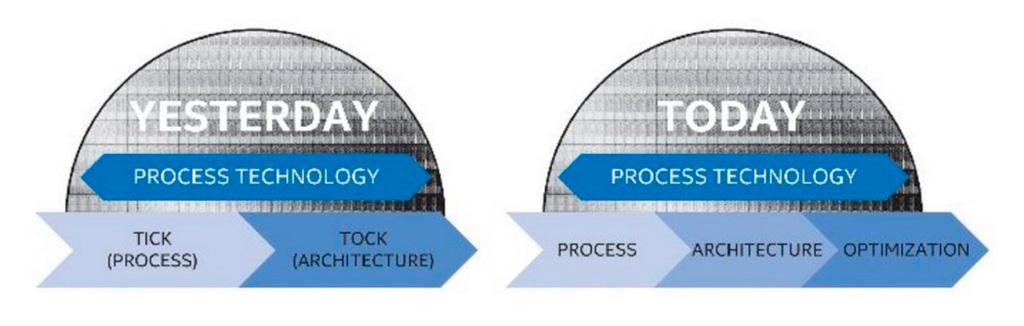 Intel Core i9-7980XE: обзор. 18-ядерный привет из 2017