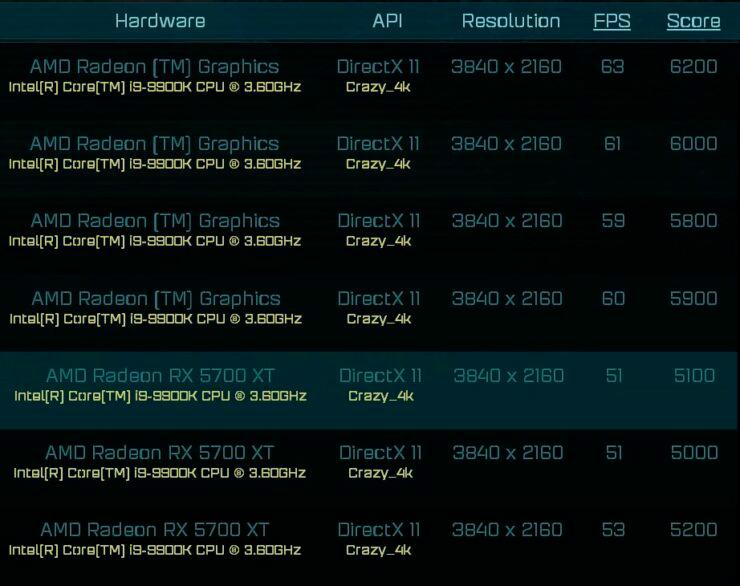 Первые тесты AMD Radeon RX 6000: как стоковая RTX 2080 Ti
