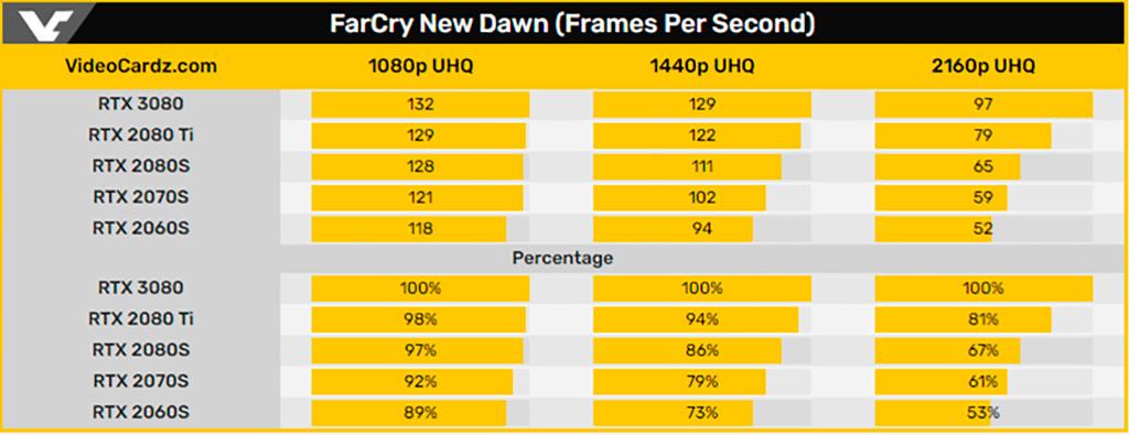 GeForce RTX 3080: тесты в 3DMark и паре игр