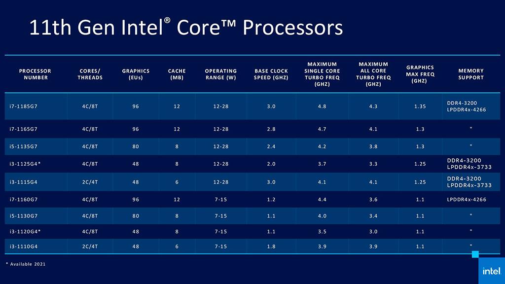 Официально представлены мобильные процессоры Intel Core 11th Gen (Tiger Lake) с графикой Xe-LP
