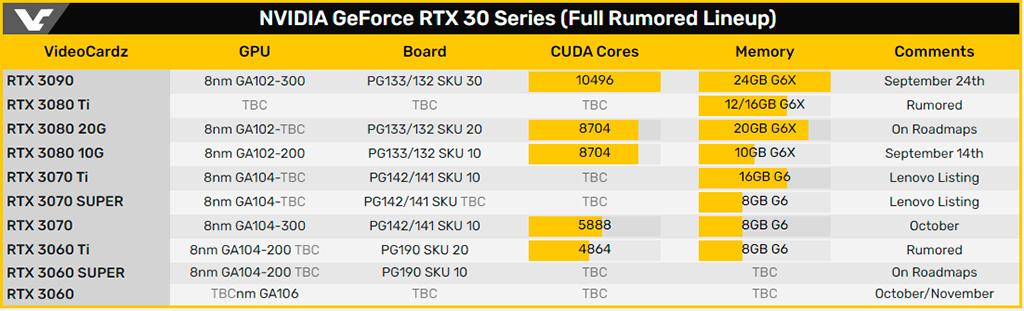 Слух: готовятся три варианта NVIDIA GeForce RTX 3060