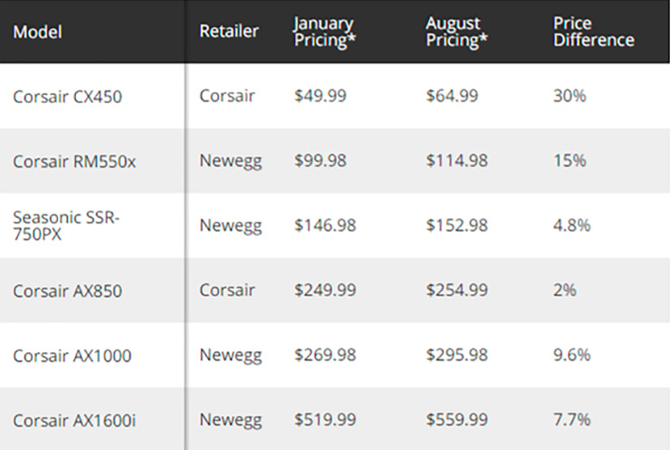 ASUS рекомендует к видеокарте RTX 3000 как минимум 650 Вт блок питания, а цены на БП растут