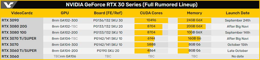 Gigabyte подтверждает: GeForce RTX 3070 16GB и RTX 3080 20GB быть!
