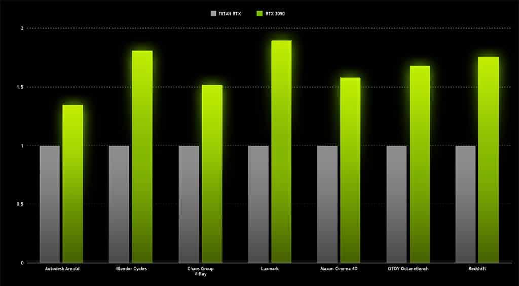 NVIDIA подтвердила небольшое превосходство RTX 3090 над RTX 3080 в играх, а также ограниченную доступность при запуске