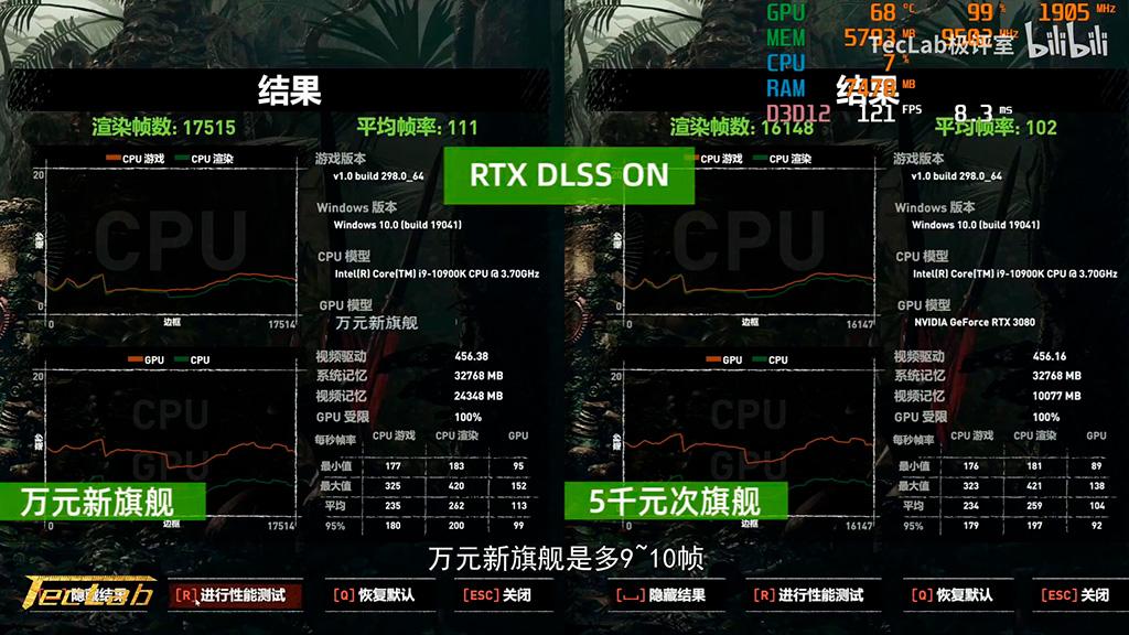 RTX 3090 в играх лишь на 10% быстрее RTX 3080