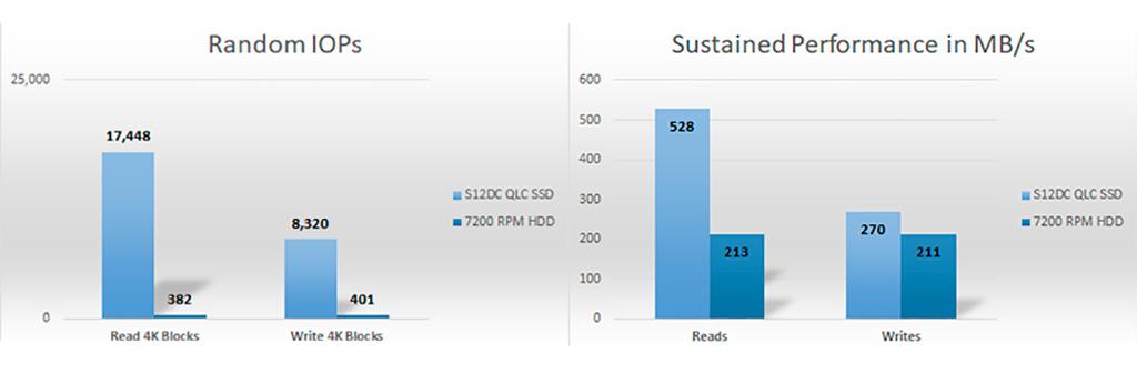 """Ёмкость накопителей Phison S12DC QLC достигает 15,3 ТБ в рамках обычного 2,5""""/7 мм корпуса"""
