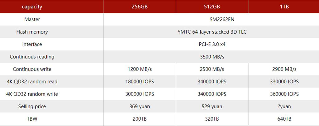 ZhiTai PC005 Active – линейка первых китайских NVMe-накопителей