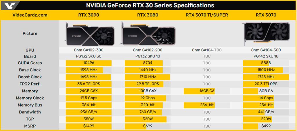 NVIDIA готовит GeForce RTX 3070 Ti с 16 ГБ памяти GDDR6