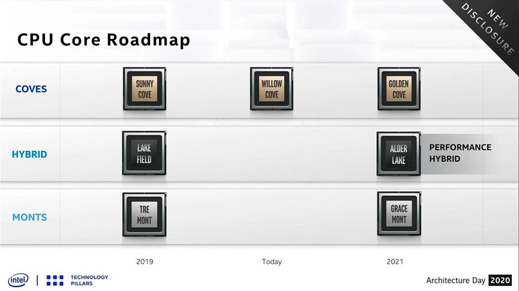 Рассматриваем немаленькое брюхо процессора Intel Alder Lake-S (Core 12th Gen) в исполнении LGA1700
