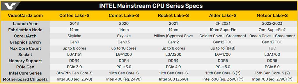Один из Intel Rocket Lake-S (Core 11th Gen) протестирован на материнской плате с чипсетом Z490