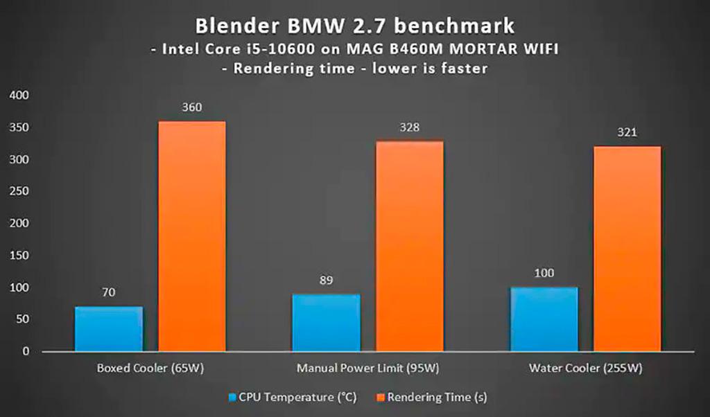 Функция MSI CPU Cooler Tuning ограничивает мощность в зависимости от кулера