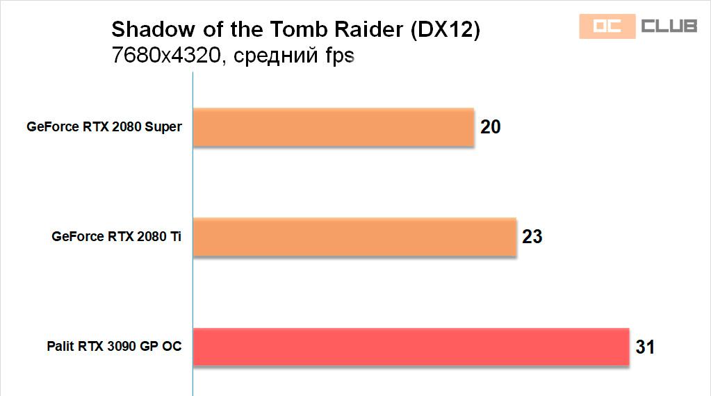 Palit GeForce RTX 3090 GamingPro OC: обзор. Абсолютный чемпион! Но не нужна тебе такая видеокарта, брат