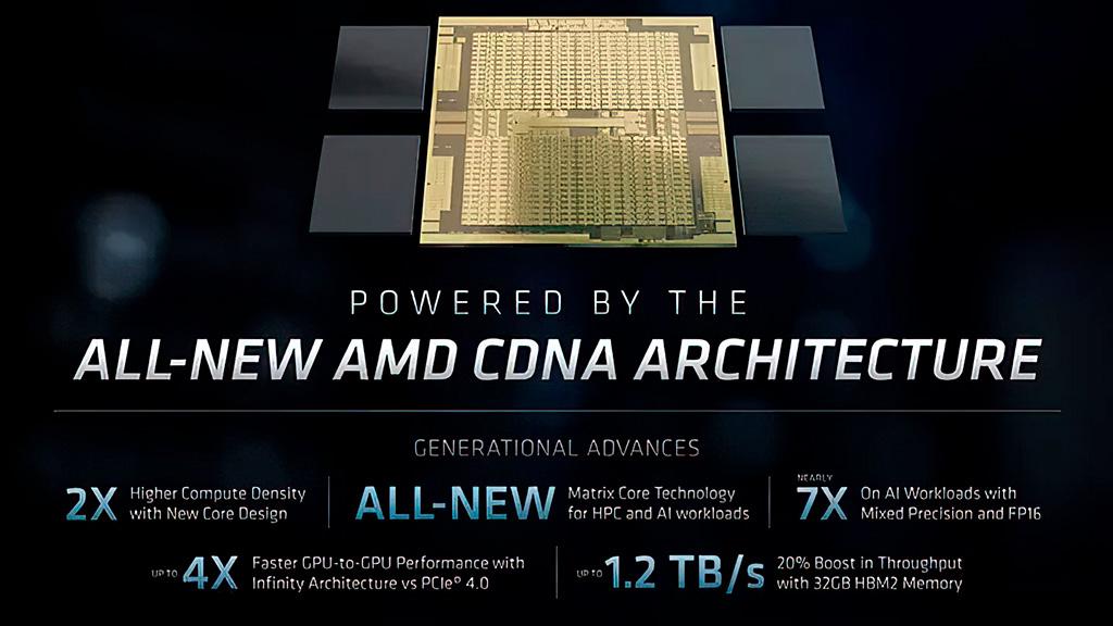 AMD анонсировала ускоритель Instinct MI100 – самый быстрый в мире HPC GPU