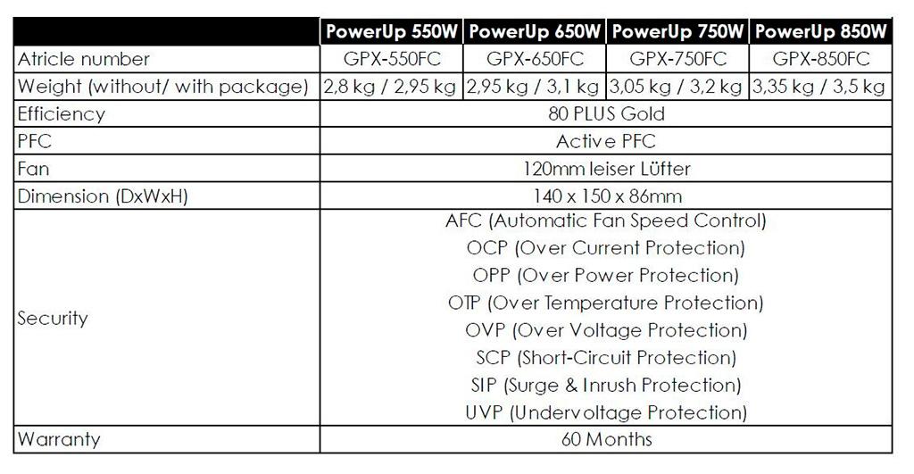 Блоки питания Chieftronic PowerUp сопровождаются «голдовым» сертификатом эффективности