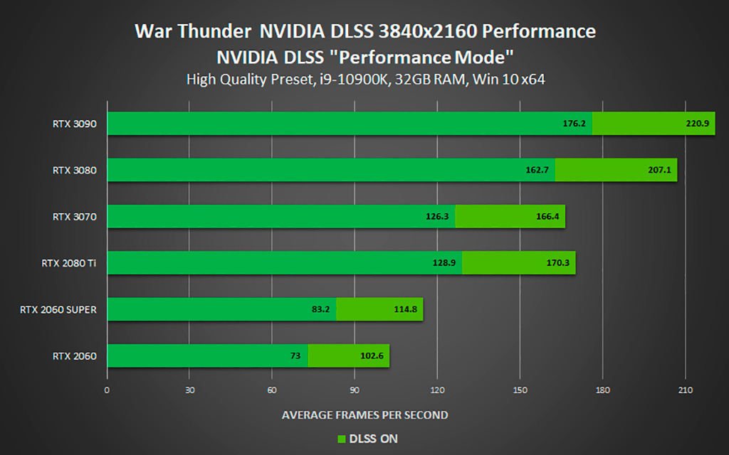Поддержкой NVIDIA DLSS обзавелись ещё четыре игры. Обещается прирост fps до 120%