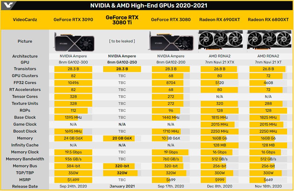 NVIDIA выпустит GeForce RTX 3080 Ti в январе за $1000