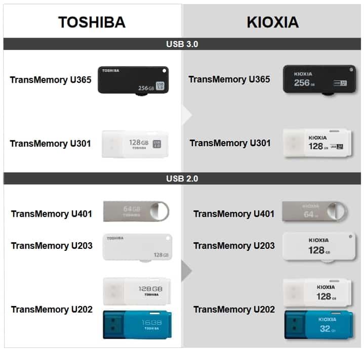 USB-флеш-накопитель KIOXIA TransMemory U301 объемом 128 ГБ: обзор. Для повседневной жизни