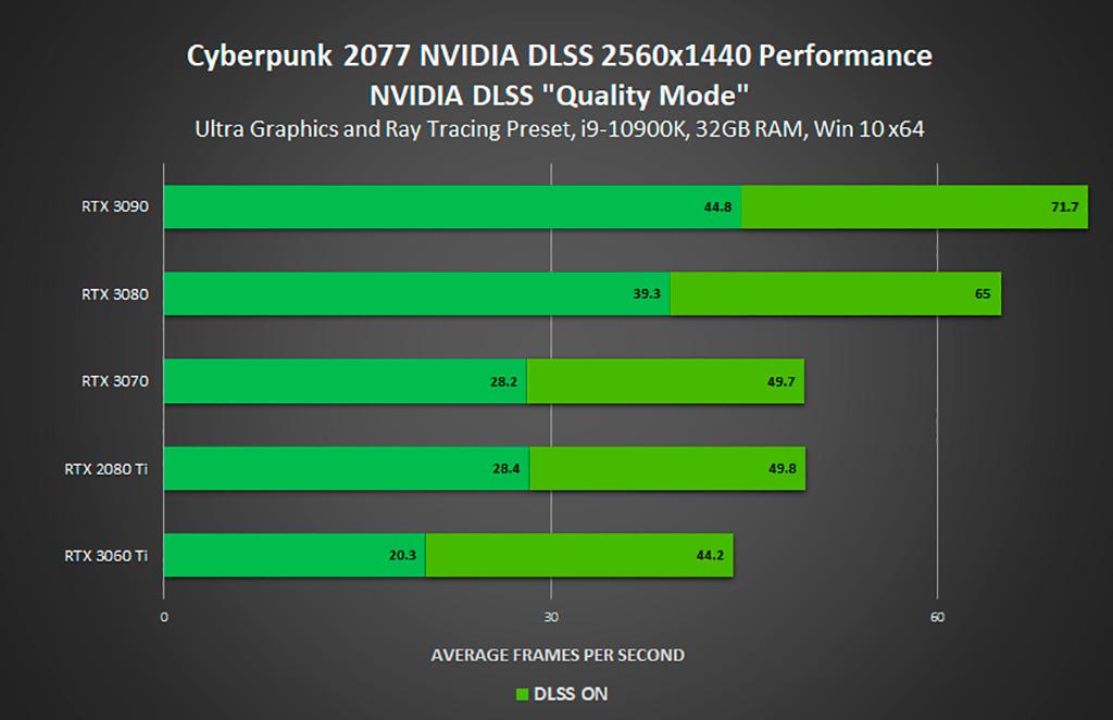 Изучаем рекомендации NVIDIA по выбору видеокарты для Cyberpunk 2077, или как RTX 2080 Ti превращается в тыкву