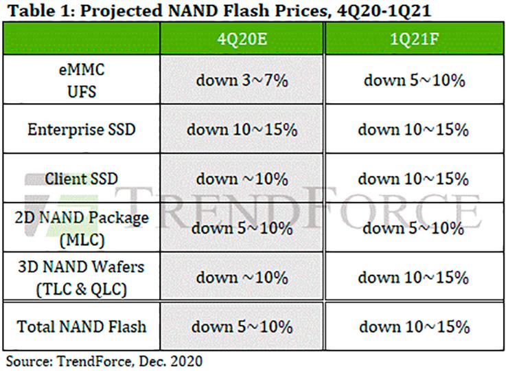 Аналитики: ожидается снижение цен на NAND-память и SSD в первом квартале 2021