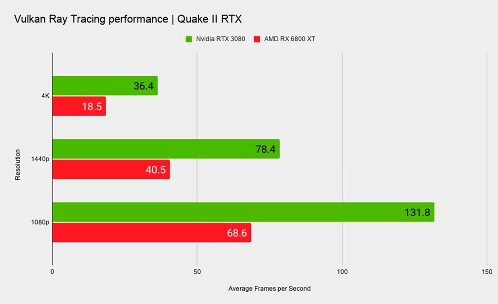 Radeon RX 6800 XT vs GeForce RTX 3080 в Quake II RTX