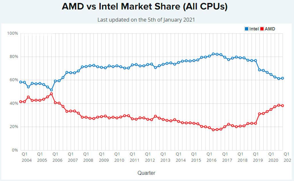 Доля процессоров AMD на рынке настольных ПК почти аналогична Intel