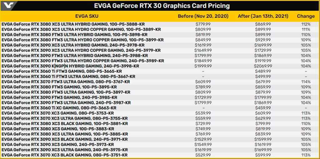 EVGA и Zotac тоже повышают цены на видеокарты