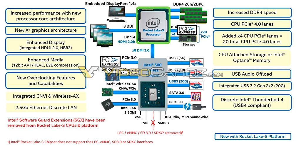 Раскрыты частичные спецификации чипсетов Intel Z590, B560 и H510