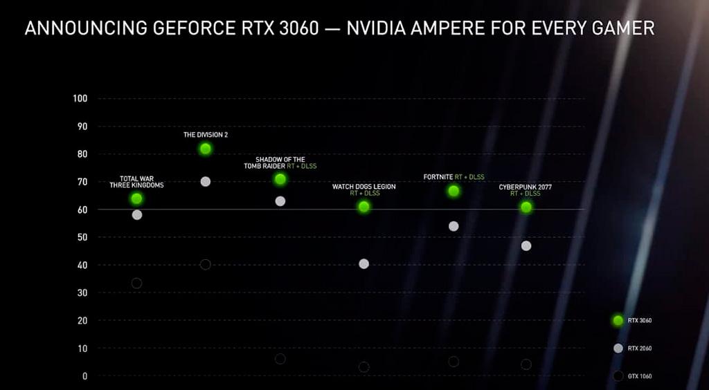NVIDIA официально представила GeForce RTX 3060 с 12 ГБ видеопамяти