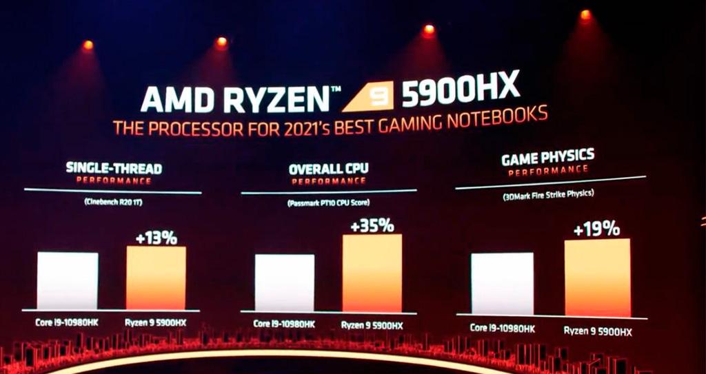 AMD Ryzen 9 5900HX возглавил топ лучших мобильных CPU по версии PassMark