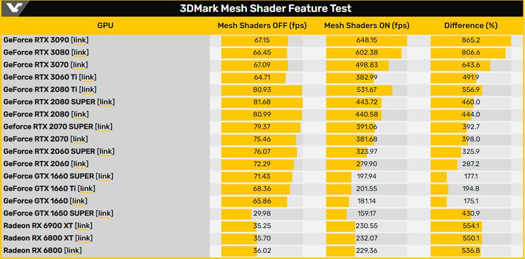 В 3DMark появился тест Mesh Shader