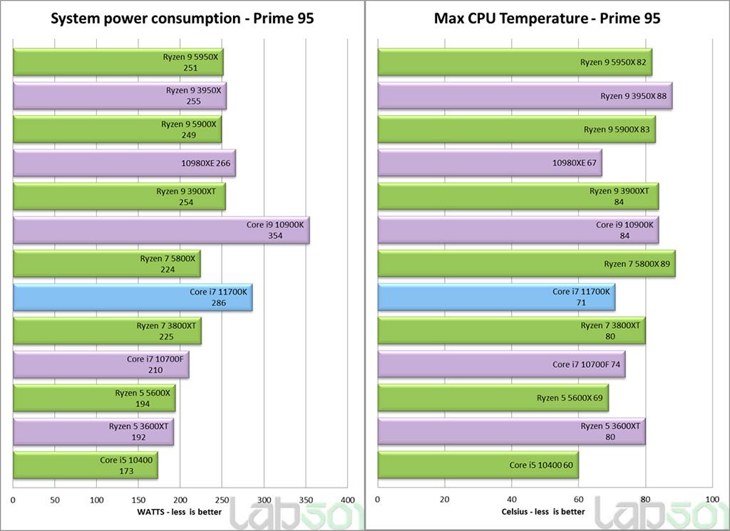 Фальстарт: опубликован первый полноценный обзор Intel Core i7-11700K