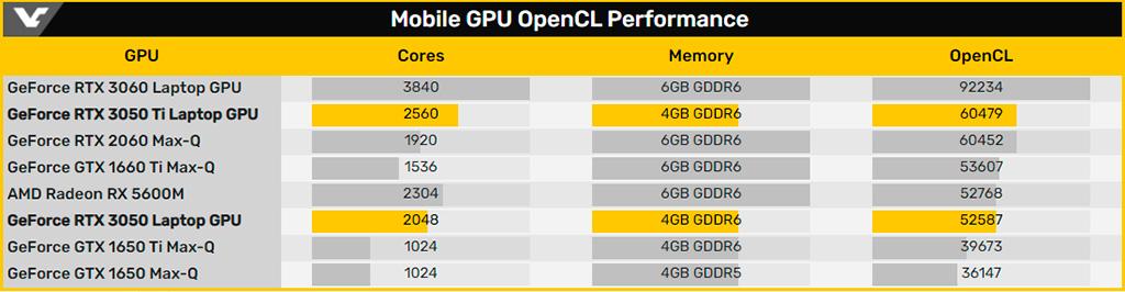 NVIDIA GeForce RTX 3050 Ti Mobile получит 2560 CUDA-ядер