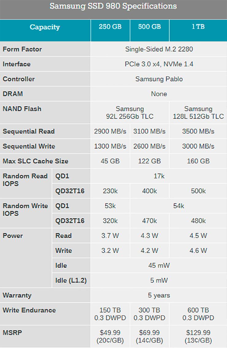 Официально представлены накопители Samsung 980