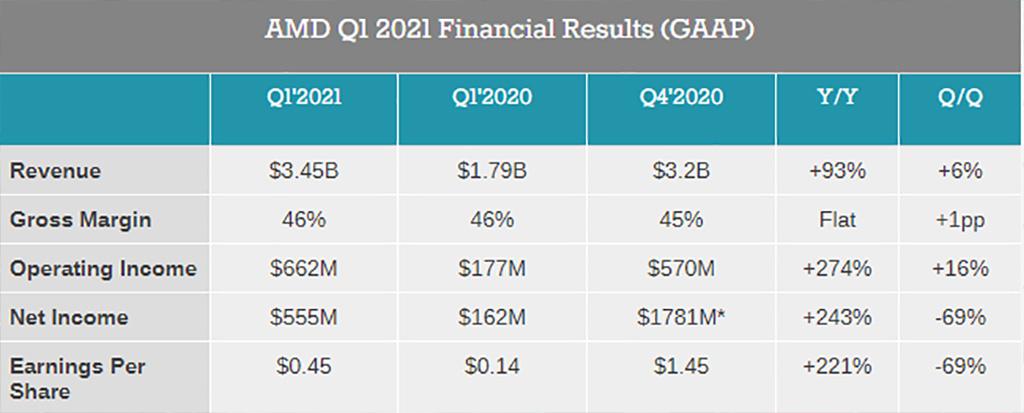 Квартальный отчёт AMD показал рекордную выручку