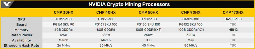 Первые тесты и предположительная цена майнинг-ускорителя ASUS CMP 40HX