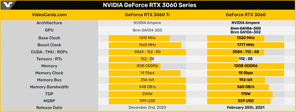 GeForce RTX 3060 переезжает на новый GPU GA106-302, чтобы майнерам пусто было