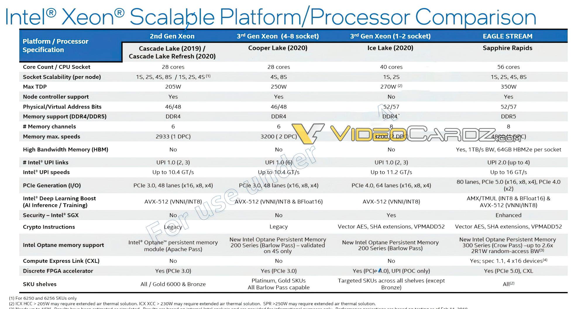 Intel Sapphire Rapids получат до 56 ядер, 64 ГБ встроенной памяти HBM2E и до 350 Вт TDP