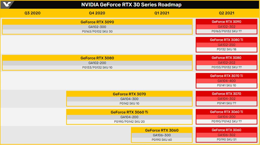 Скоро NVIDIA начнёт отгружать GPU Ampere серии LHR с улучшенным майнинг-блокиратором