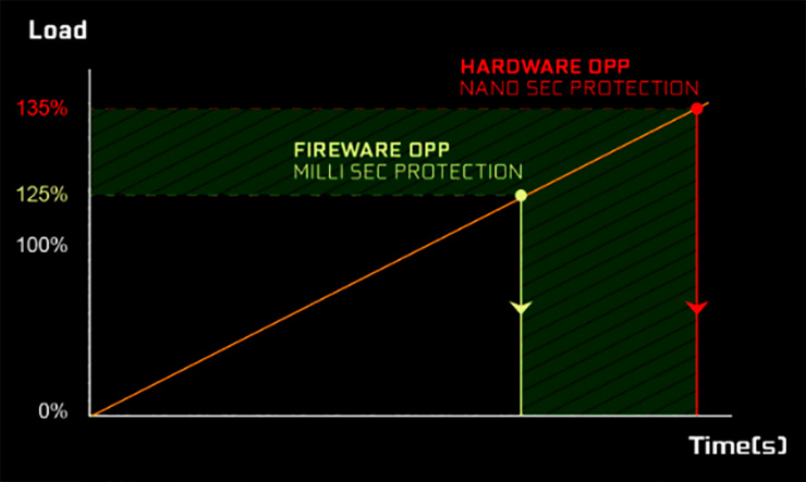 В блоках питания EVGA SuperNova G6 сочетается мощность до 1000 Вт и компактный 140-мм корпус