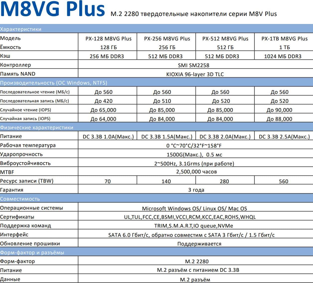 Plextor M8VG Plus 1 ТБ: обзор. SSD под любые нужды
