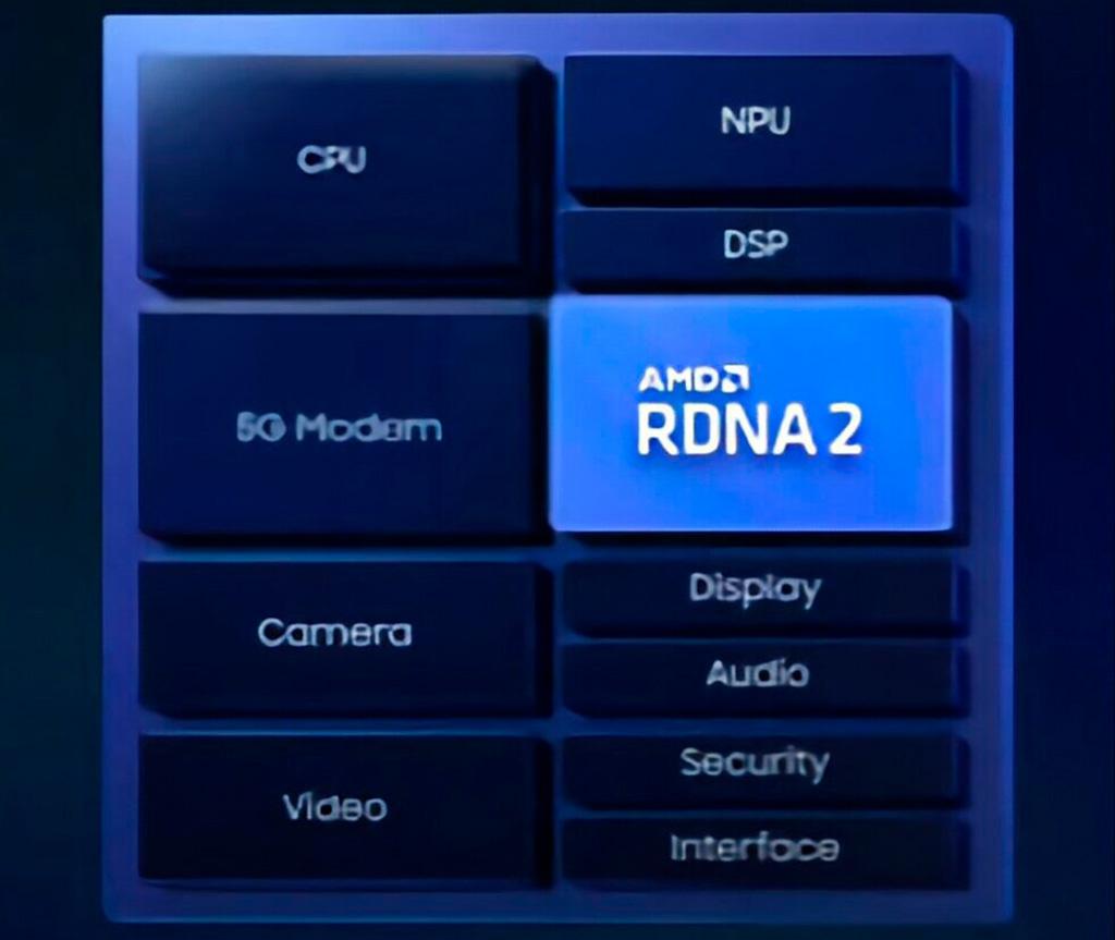 В следующем месяце графика AMD RDNA 2 пропишется в SoC Samsung Exynos