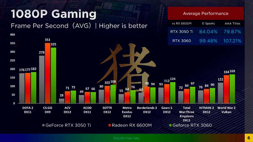 Первые тесты AMD Radeon RX 6600M показали небольшое отставание от GeForce RTX 3060