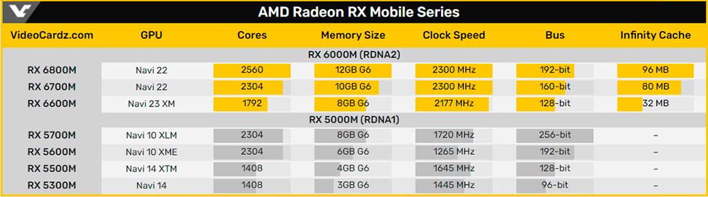 Представлены мобильные видеокарты AMD Radeon RX 6000M на архитектуре RDNA 2