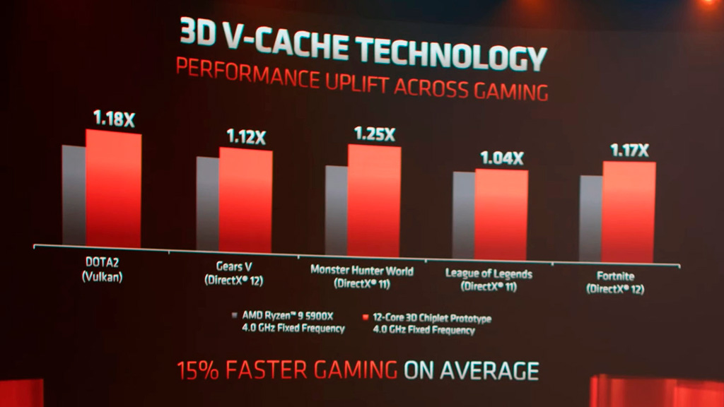 AMD показала необычный Ryzen 9 5900X с добавочными 64 МБ кэша L3