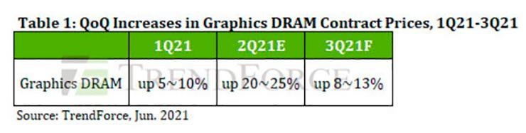 Согласно прогнозу, видеопамять в третьем квартале подорожает ещё на 8-13%