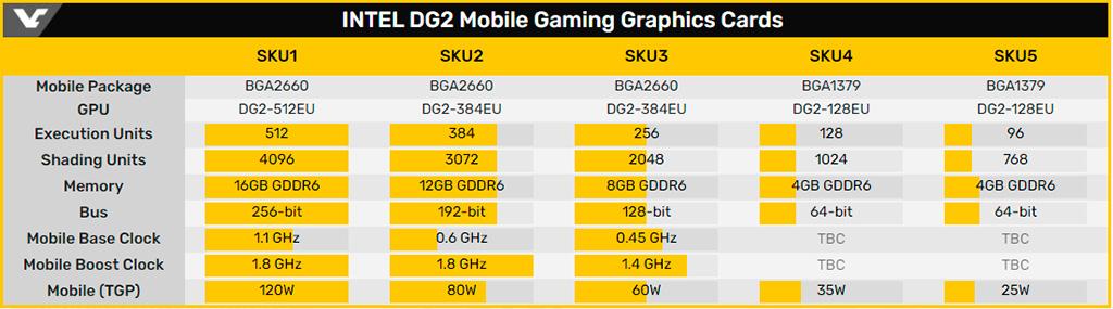 Раджа Кодури продемонстрировал GPU Intel DG2 «живьём»