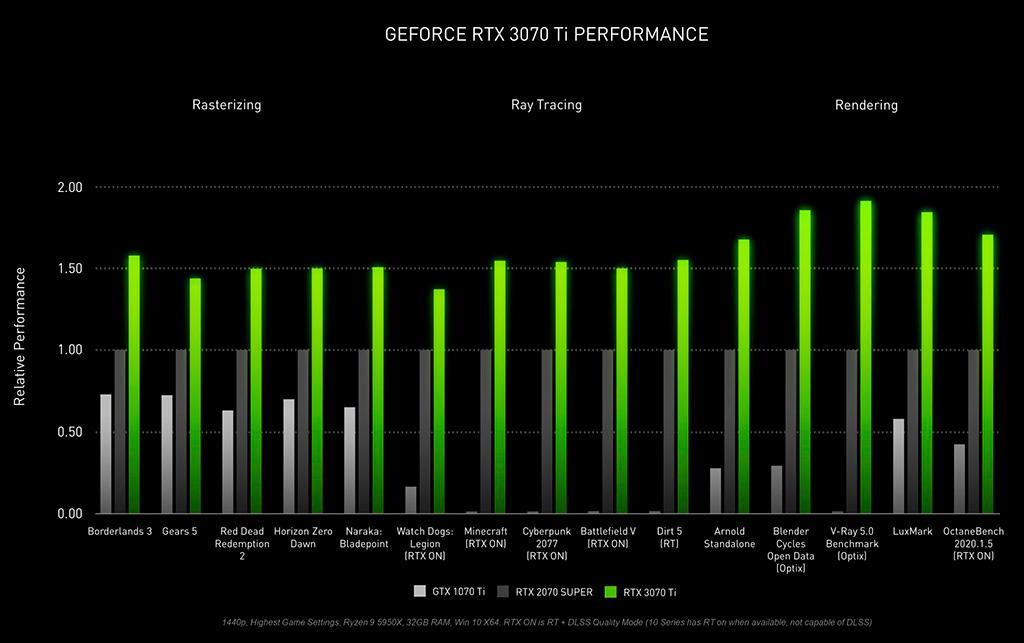 NVIDIA официально представила GeForce RTX 3070 Ti за $600 и RTX 3080 Ti за $1200