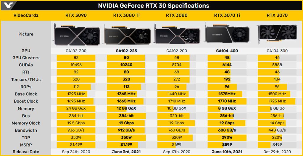 Palit GeForce RTX 3070 Ti GameRock OC: обзор. Знакомимся с RTX 3070 Ti на примере топ-версии Palit, или сказ за дела памятные